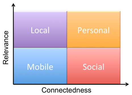 The Social Mobile Local Personal Grid