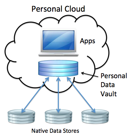personal-cloud-and-data-vault